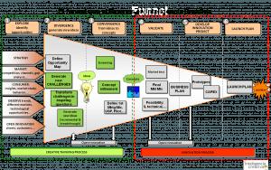 """El famoso """"funnel"""", ¿sigue siendo la mejor manera de ilustrar el proceso de innovación?"""