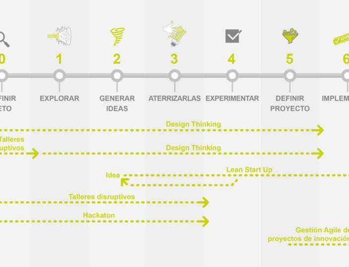 Design Thinking, lean start up, intraemprendeduría…: ¡el proceso no es el fin! ¿Quién me ayuda a saber lo que necesito para innovar?